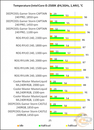 DEEPCOOL GAMERSTORM CAPTAIN 240 PRO