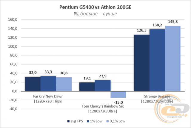AMD Athlon 200GE