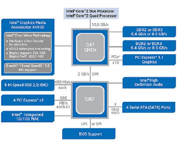 Intel g41 express chipset driver