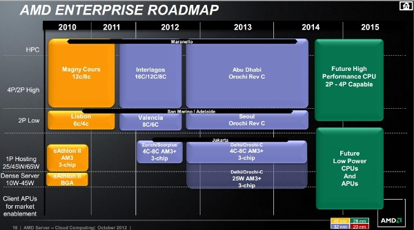 AMD_Server_roadmap