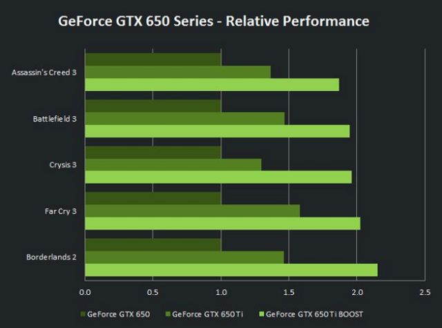 NVIDIA GeForce GTX 650 Ti BOOST