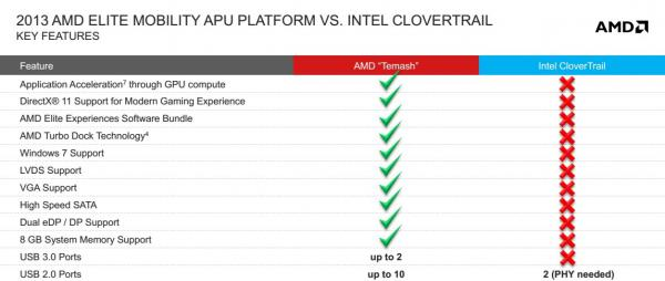 AMD Mobility Platforms 2013