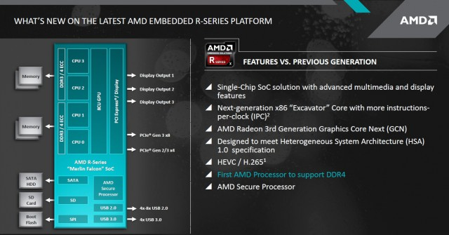 AMD Embedded R-Series