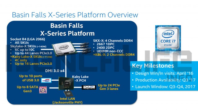 Intel Basin Falls X-Series