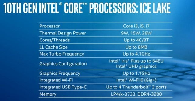 Intel Core 10 Ice Lake