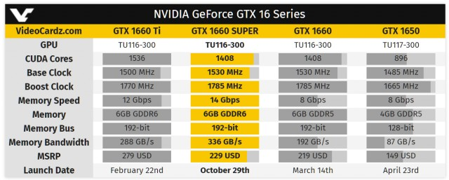 NVIDIA GeForce GTX 1660 SUPER