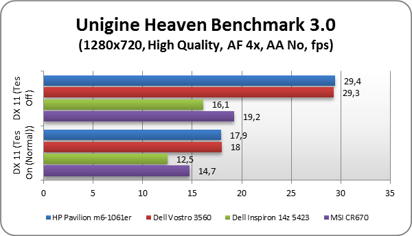 HP Pavilion m6-1061er test