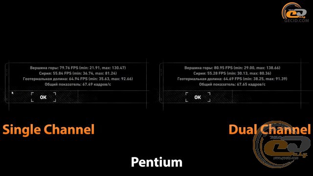 single channel vs dual chennel