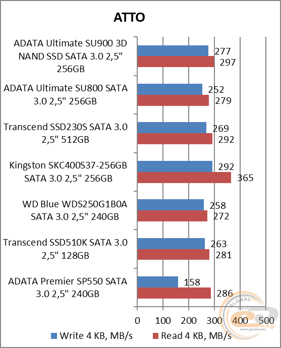 ADATA Ultimate SU900