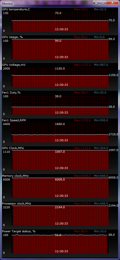ASUS GeForce GTX 680 DirectCU II temperature test