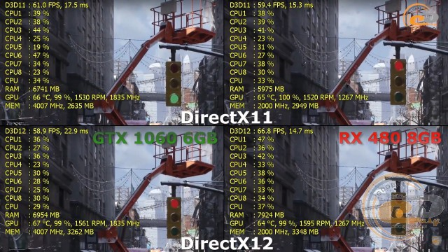 AMD Radeon RX 480 vs NVIDIA GeForce GTX 1060
