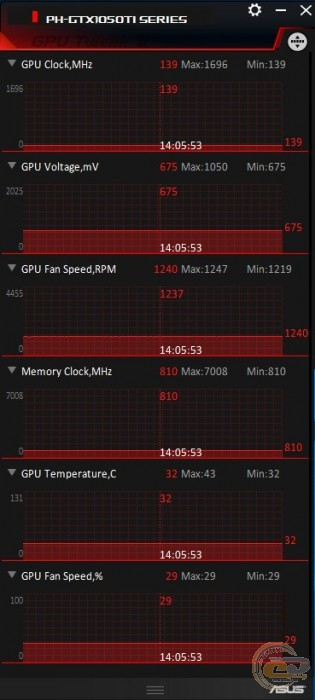 ASUS Phoenix GeForce GTX 1050 Ti (PH-GTX1050TI-4G)