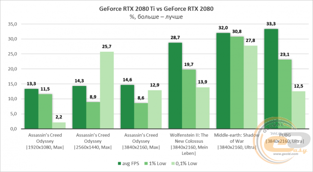 ASUS GeForce RTX 2080 Ti